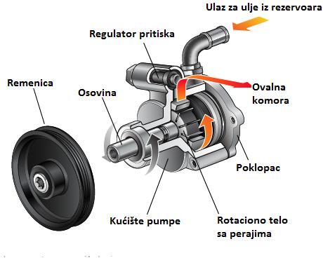 Princip rada servo pumpe